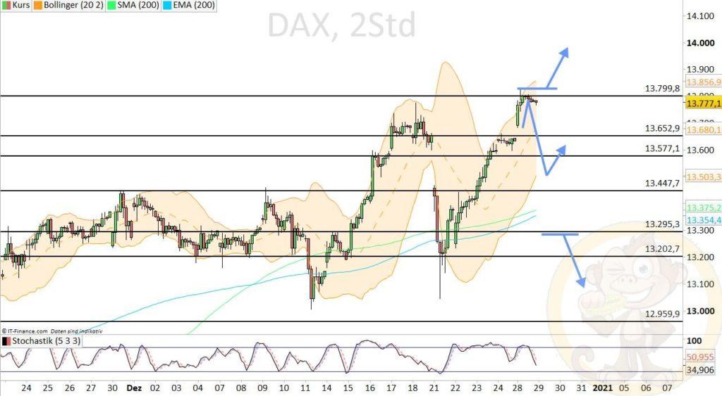 Dax Analyse 29.12.2020
