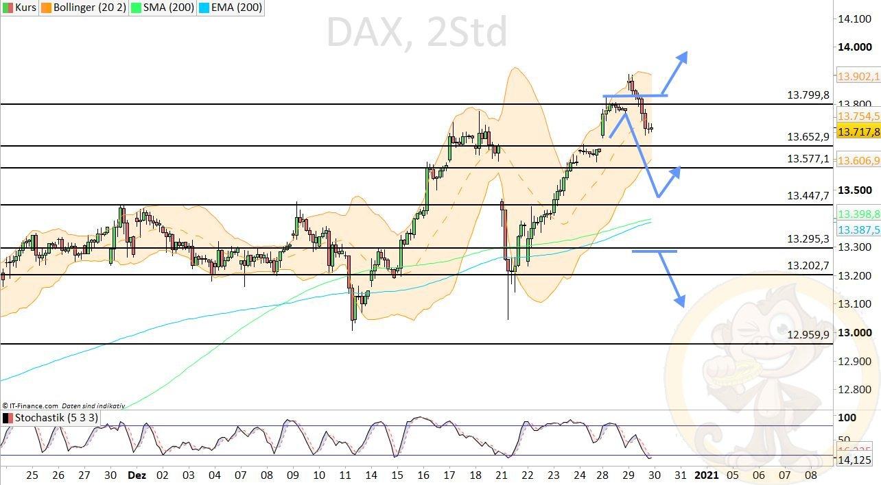 Dax Analyse Donnerstag, den 31.12.2020