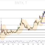 BioNTech - weiterhin kein schöner Chart