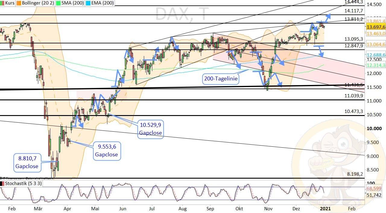 Dax Analyse Montag, den 04.01.2021