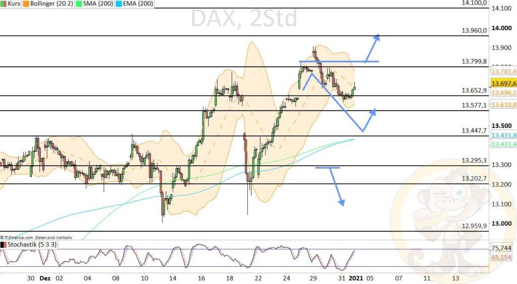 Dax Analyse 04.01.2021
