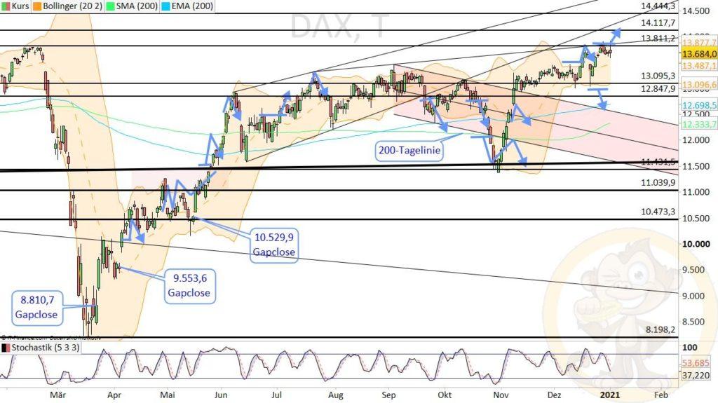 Dax Analyse 05.01.2021