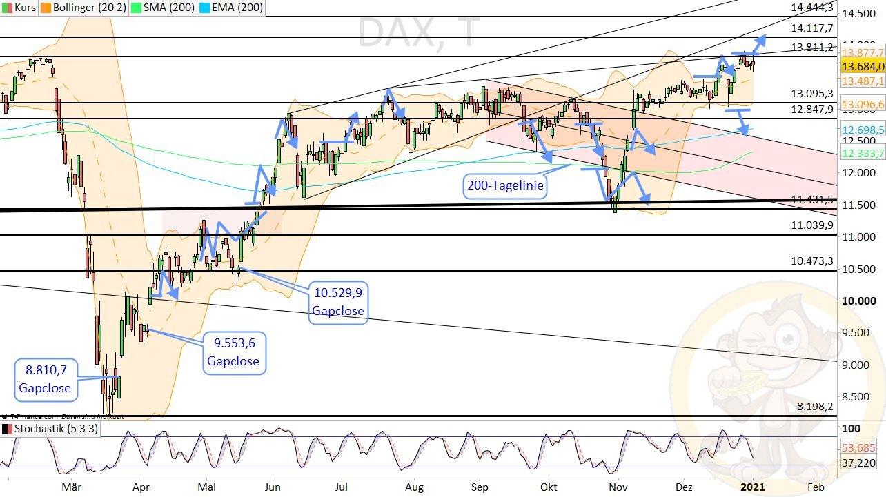 Dax Analyse Dienstag, den 05.01.2021