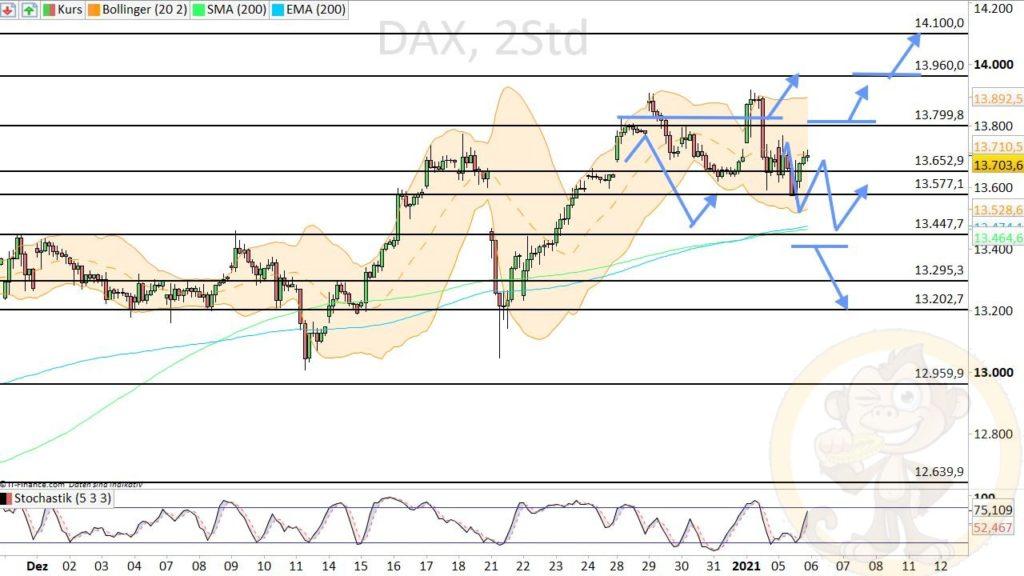 Dax Analyse 06.01.2021