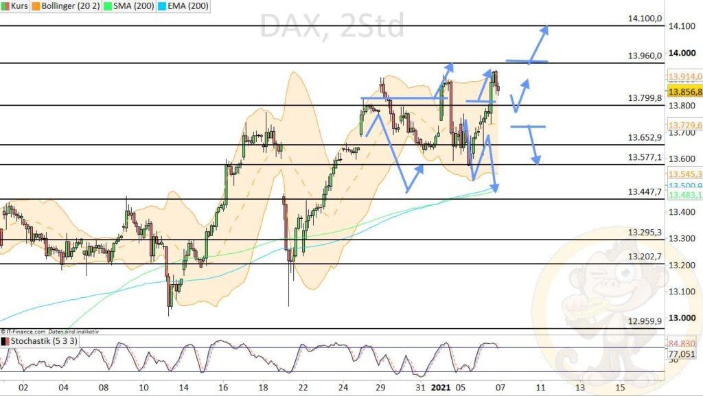 Dax Analyse 07.01.2021