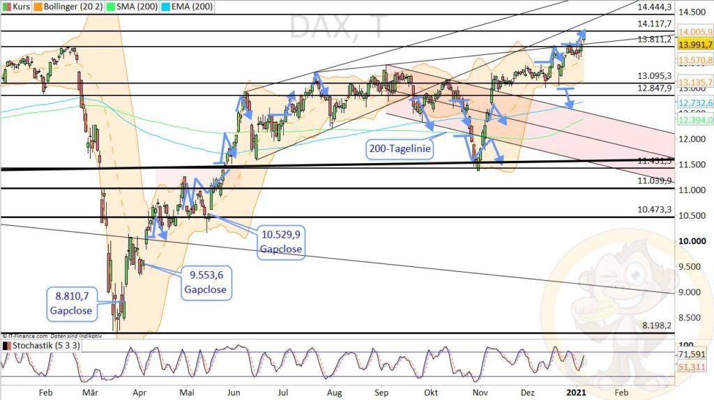 Dax Analyse 08.01.2021