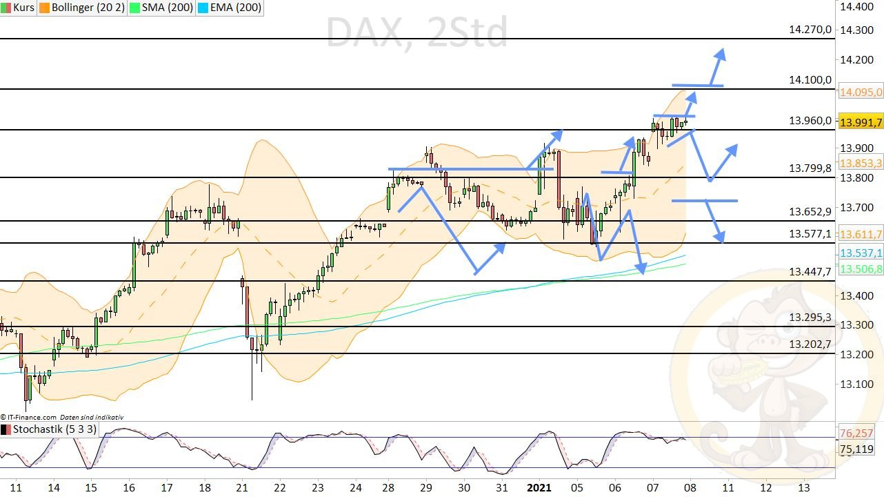 Dax Analyse Freitag, den 08.01.2021