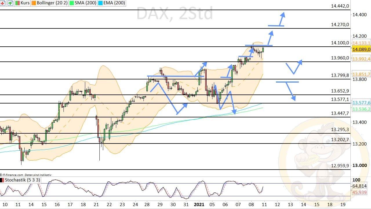 Dax Analyse Montag, den 11.01.2021