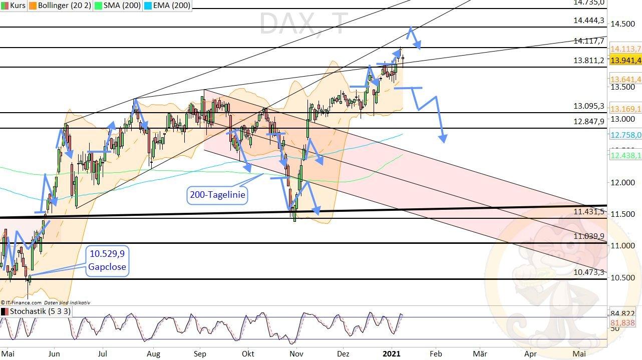 Dax Analyse Dienstag, den 12.01.2021