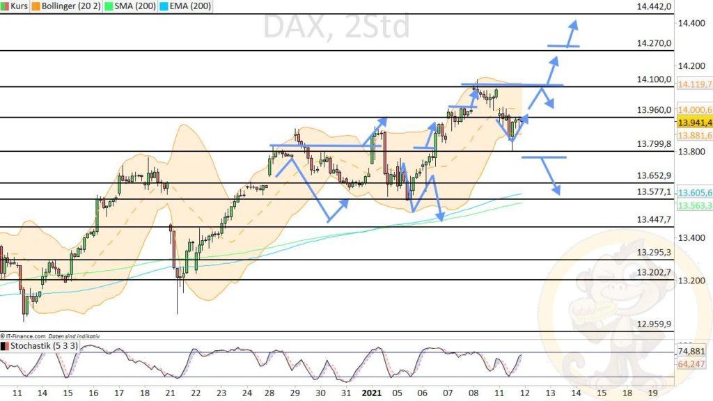 Dax Analyse 12.01.2021