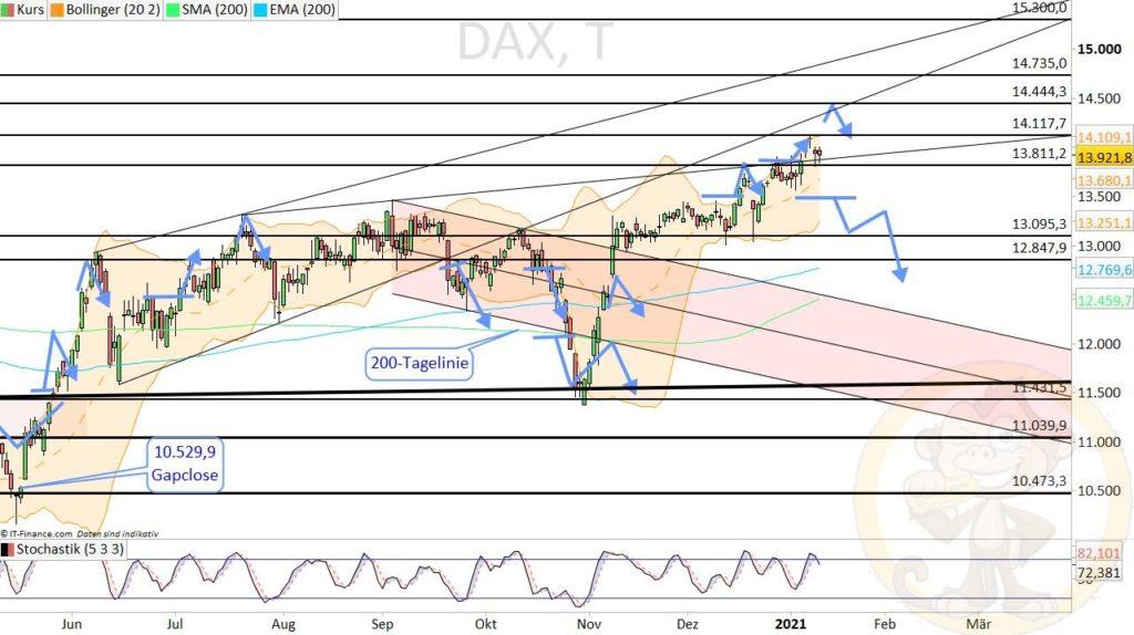 Dax Analyse 13.01.2021