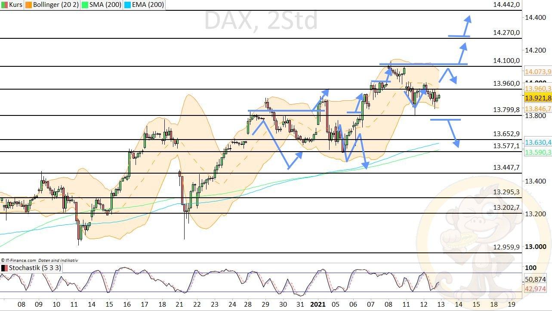 Dax Analyse Mittwoch, den 13.01.2021