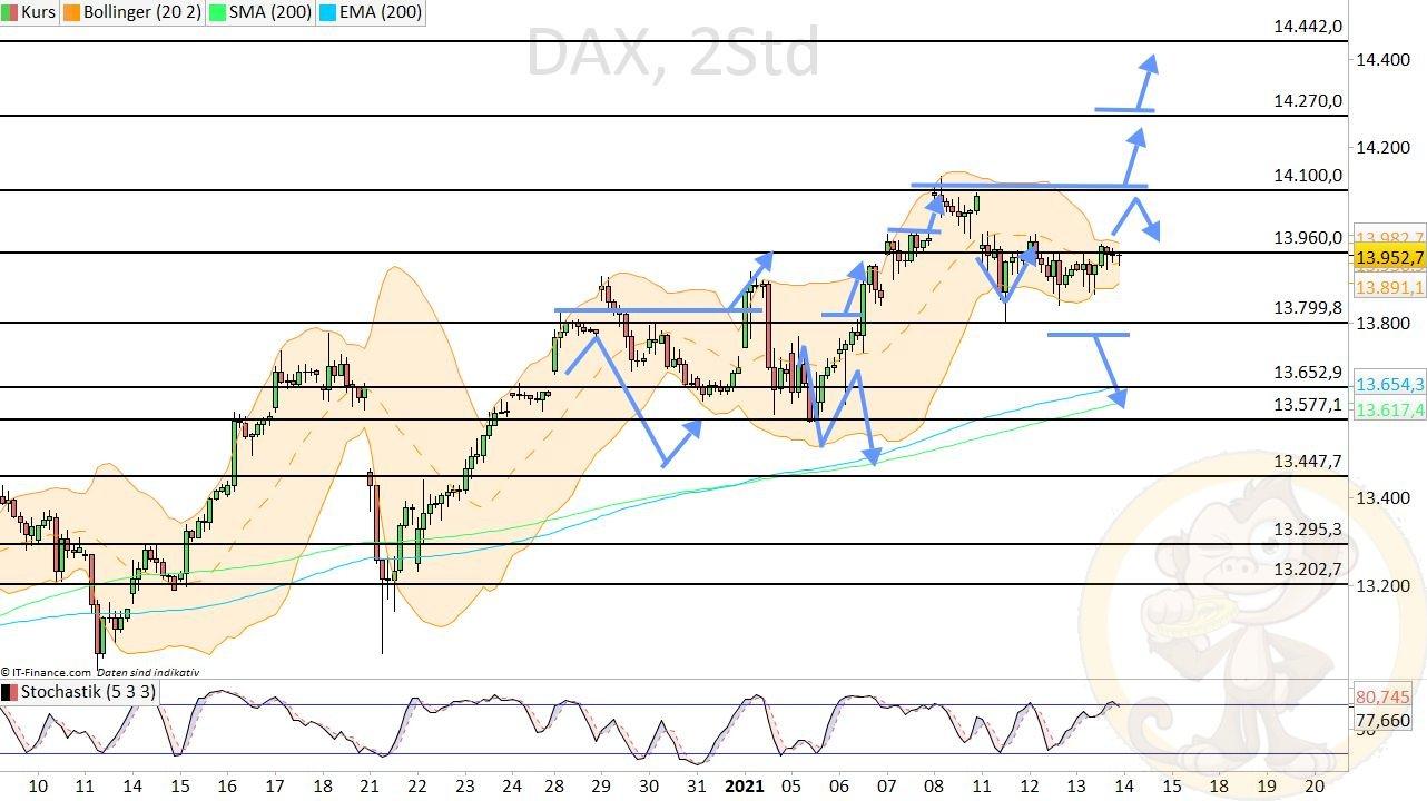 Dax Analyse Donnerstag, den 14.01.2021