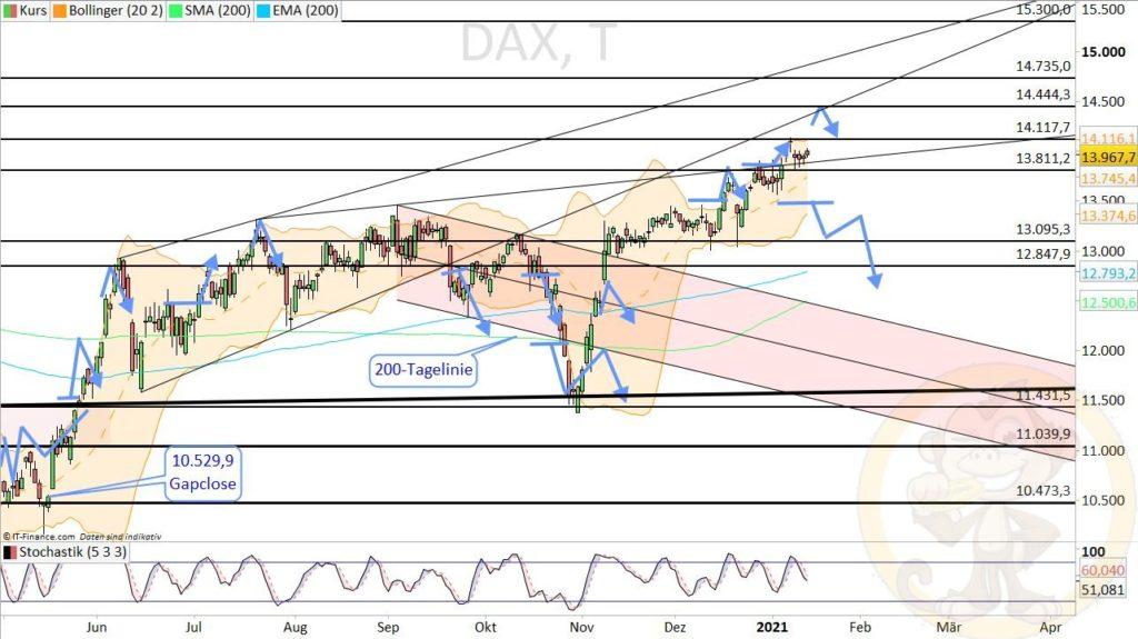 Dax Analyse 15.01.2021
