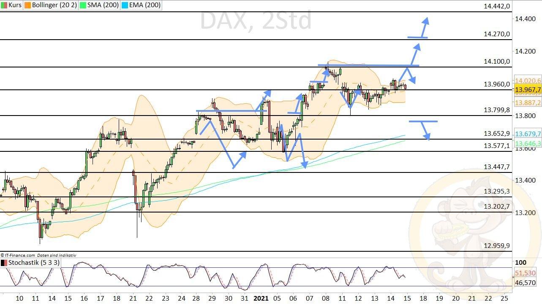 Dax Analyse Freitag, den 15.01.2021