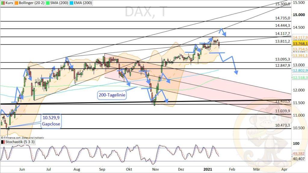 Dax Analyse 18.01.2021
