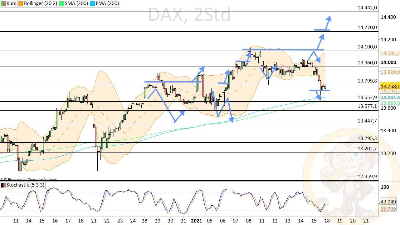 Dax Analyse Montag, den 18.01.2021