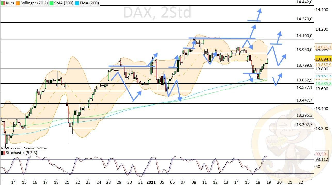 Dax Analyse Dienstag, den 19.01.2021