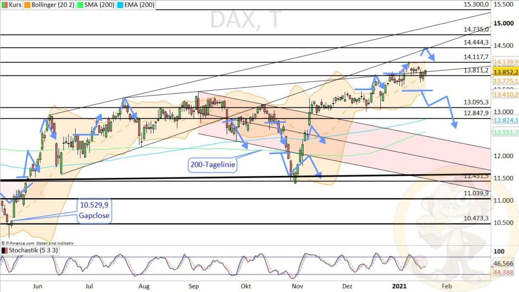 Dax Analyse 20.01.2021