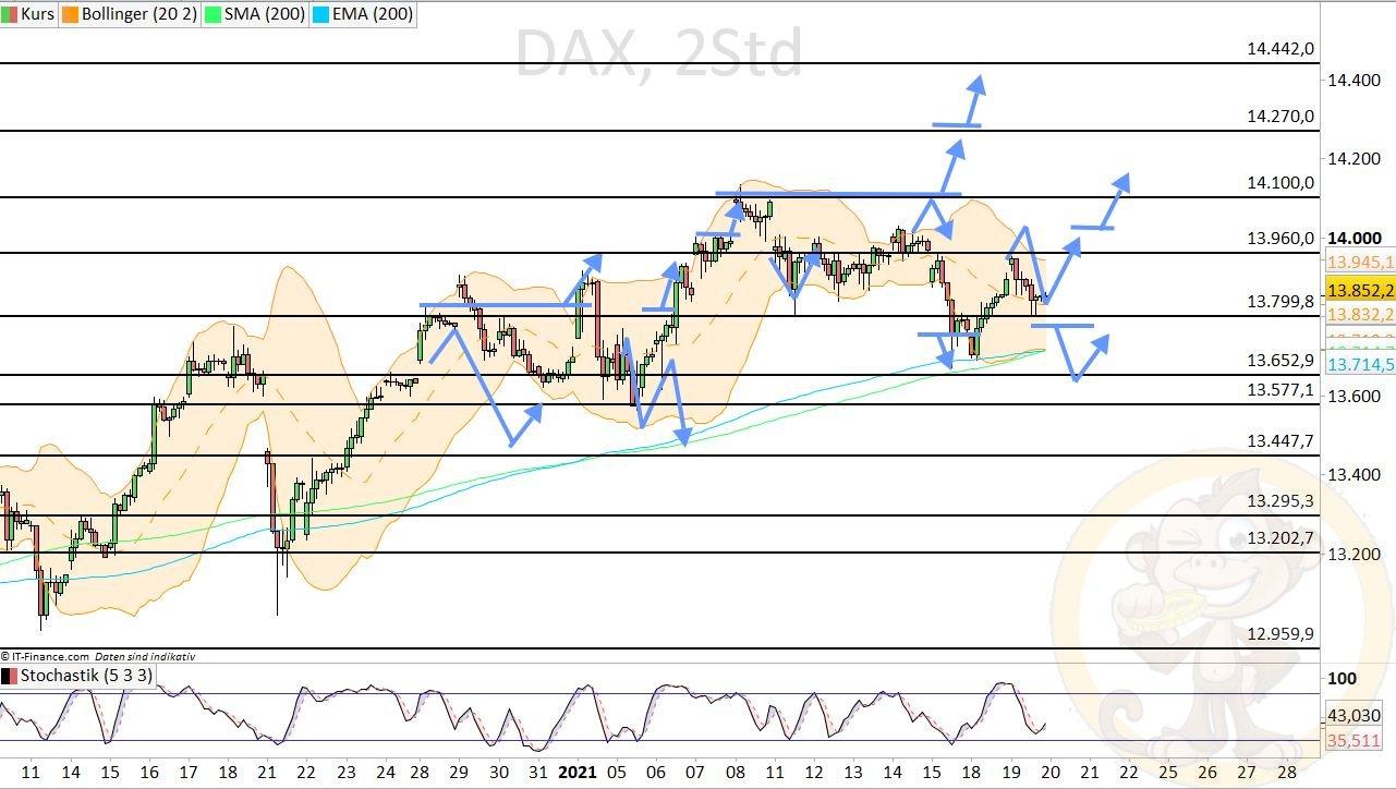 Dax Analyse Mittwoch, den 20.01.2021