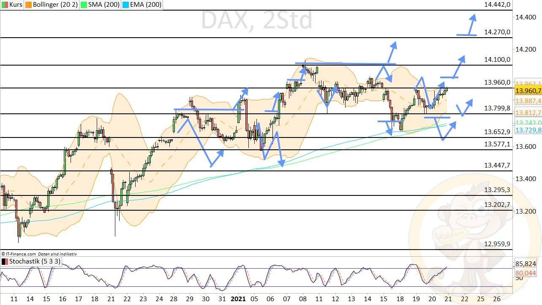 Dax Analyse Donnerstag, den 21.01.2021