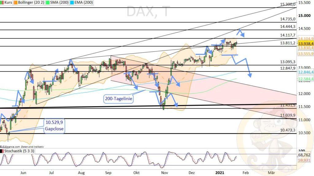 Dax Analyse 22.01.2021