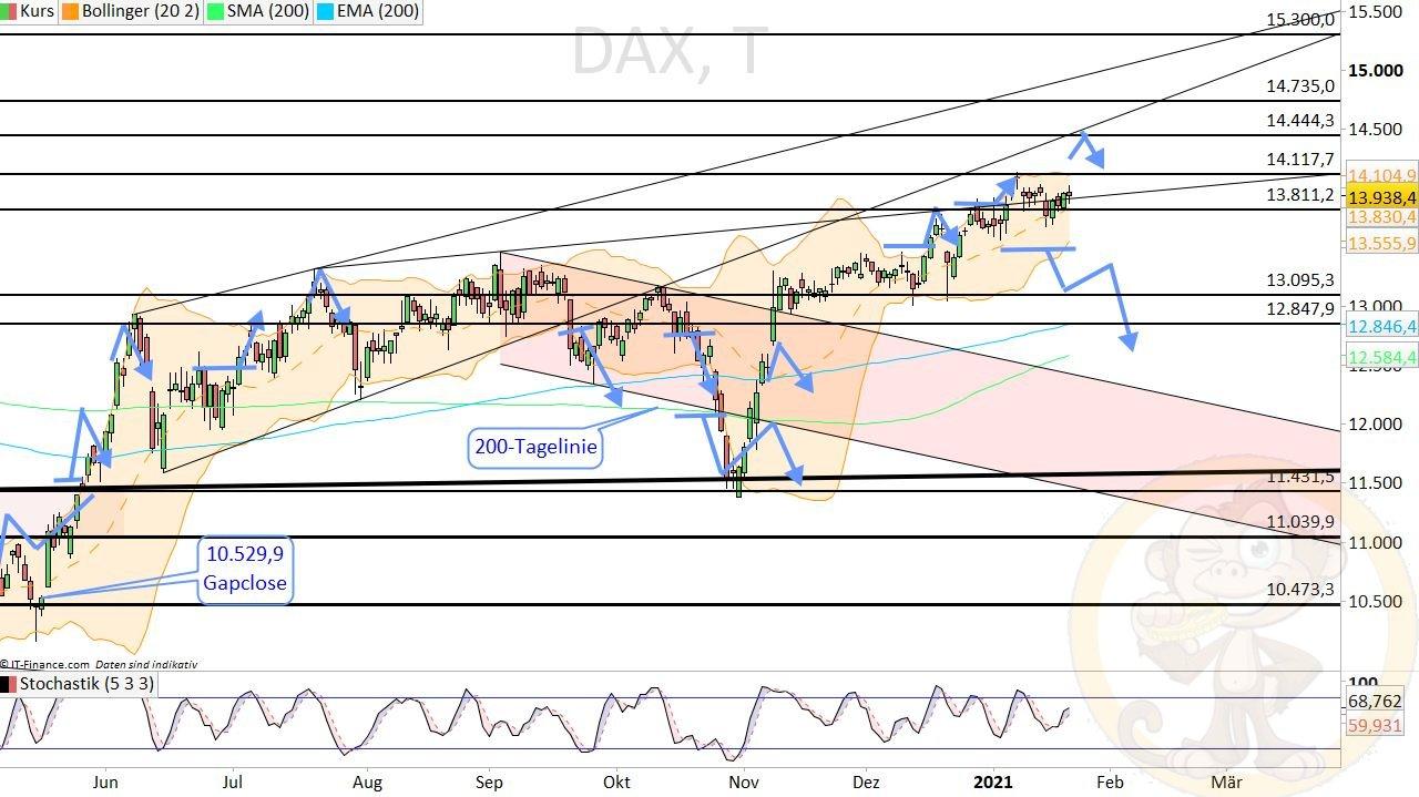 Dax Analyse Freitag, den 22.01.2021