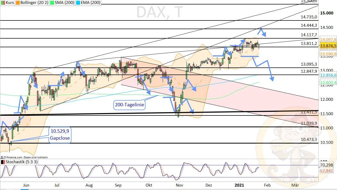 Dax Analyse Montag, den 25.01.2021