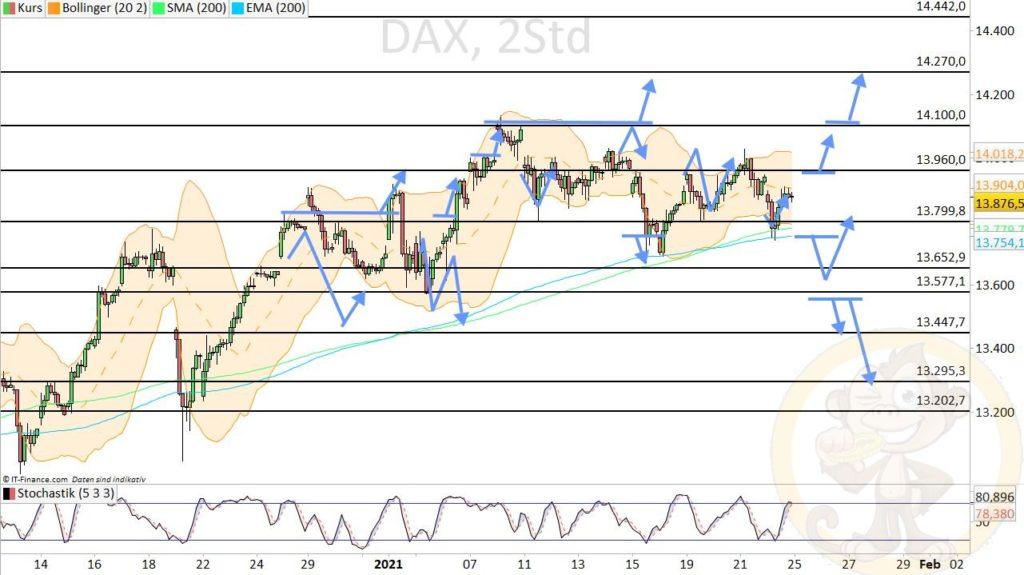 Dax Analyse 25.01.2021