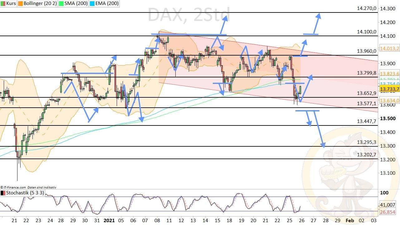 Dax Analyse Dienstag, den 26.01.2021