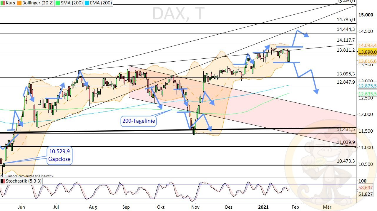 Dax Analyse Donnerstag, den 28.01.2021