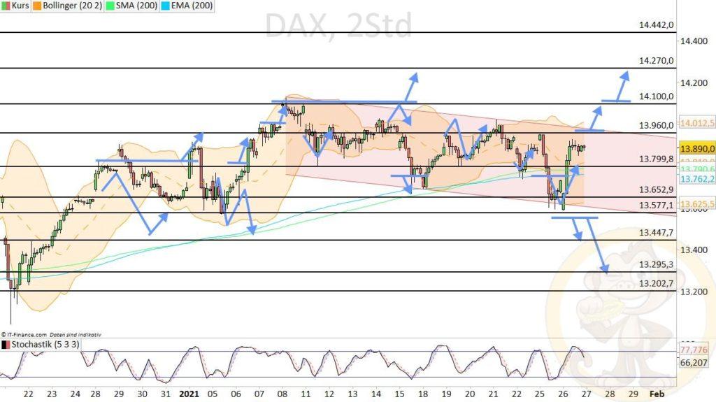 Dax Analyse 27.01.2021