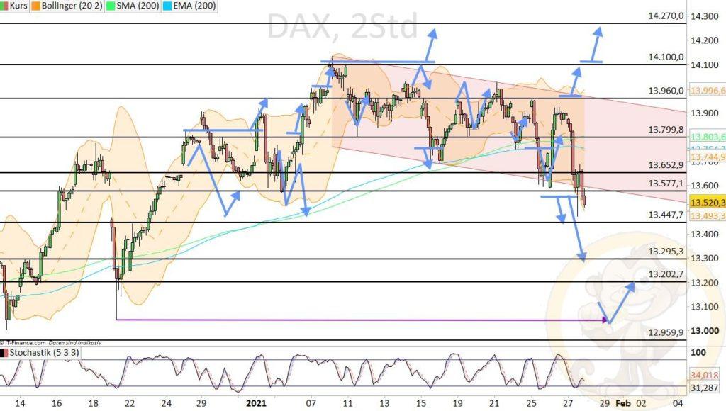 Dax Analyse 28.01.2021