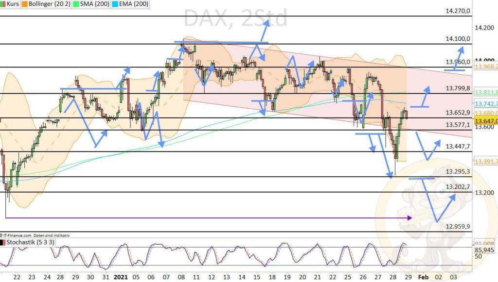 Dax Analyse 29.01.2021