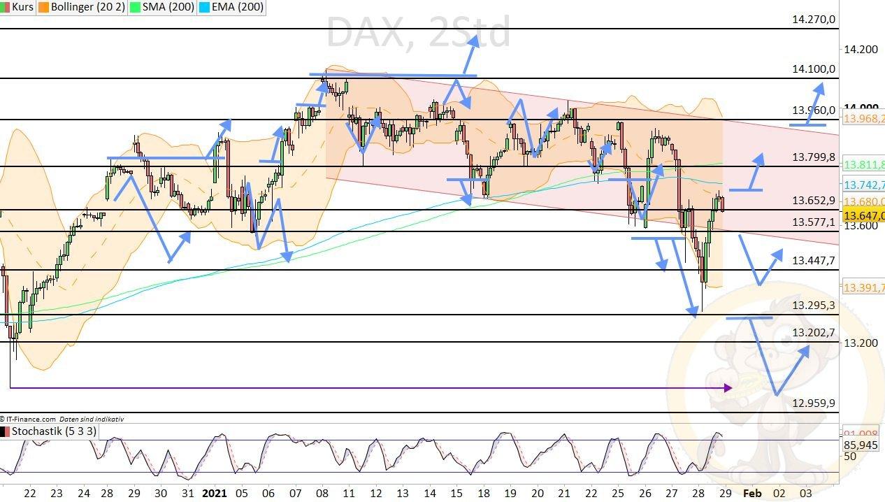 Dax Analyse Freitag, den 29.01.2021