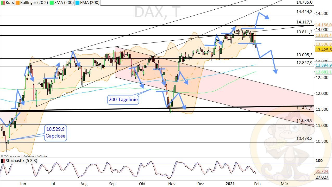 Dax Analyse Montag, den 01.02.2021