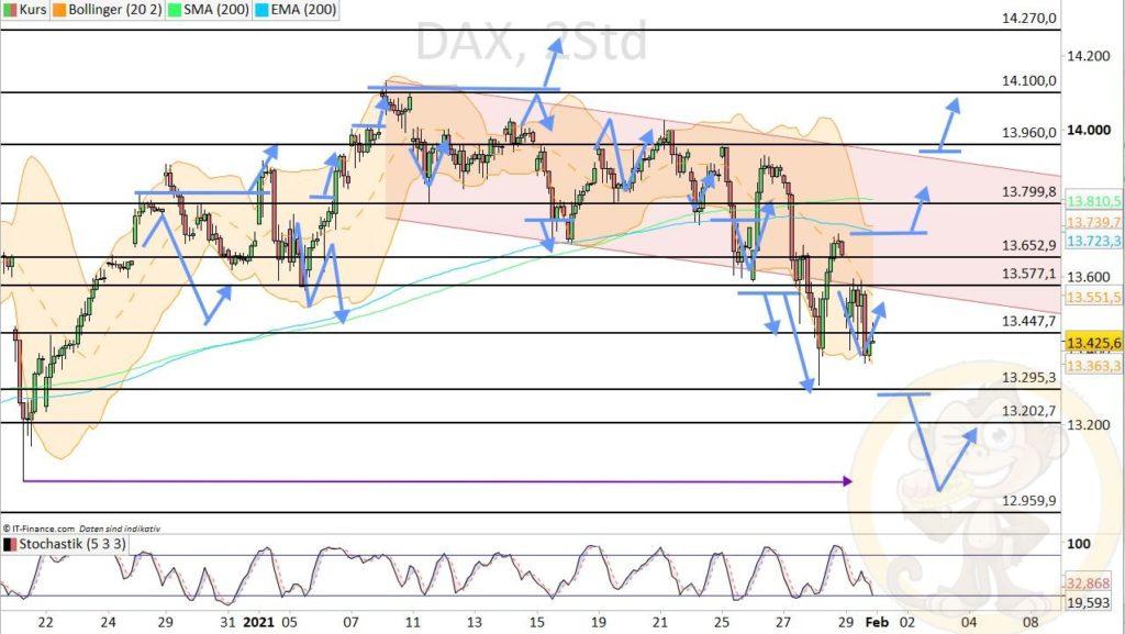 Dax Analyse 01.02.2021