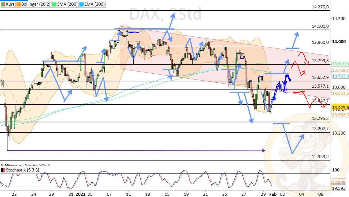 Dax Analyse Dienstag, den 02.02.2021