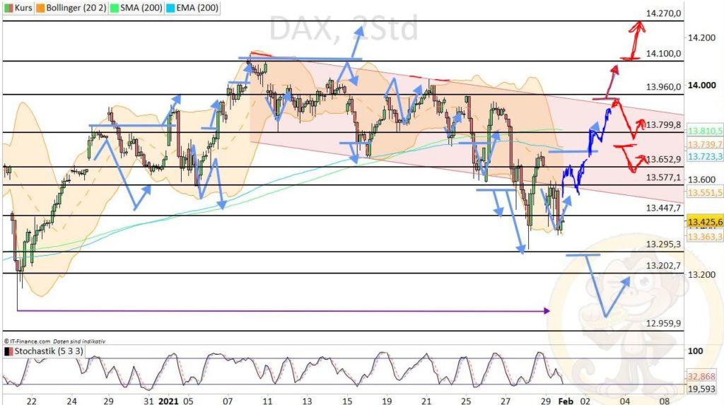 Dax Analyse 03.02.2021