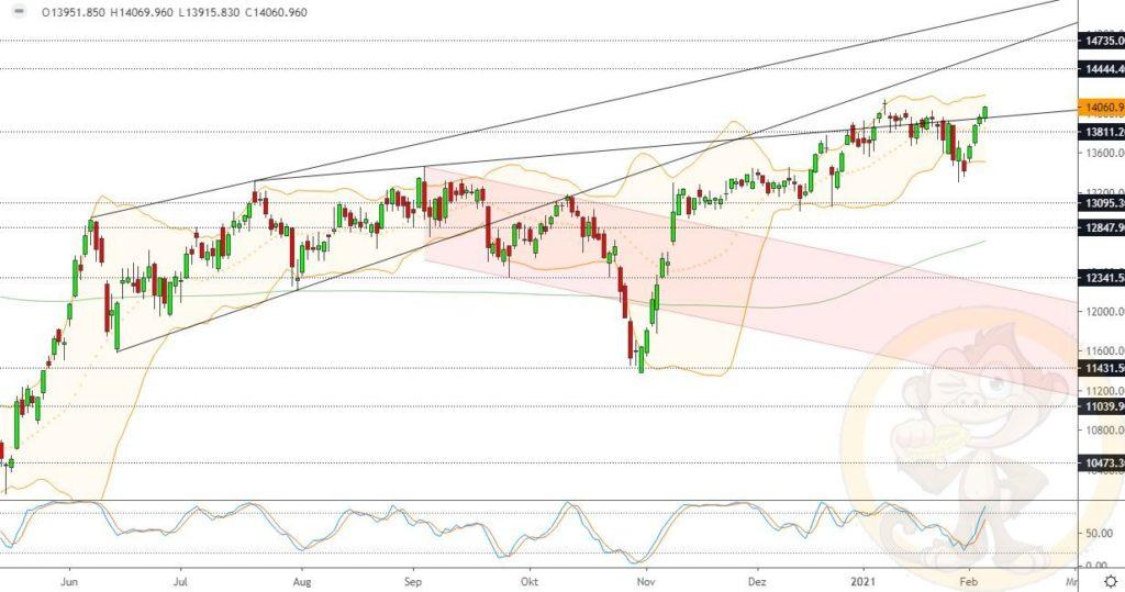 Dax Analyse 05.02.2021
