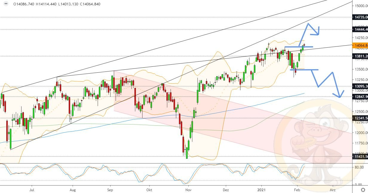 Dax Analyse Montag, den 08.02.2021