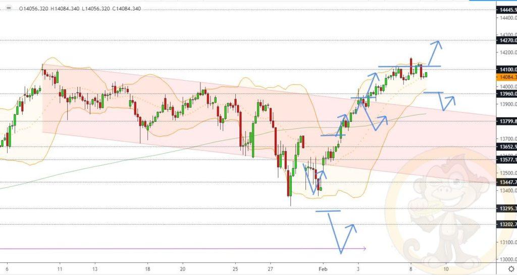 Dax Analyse 09.02.2021