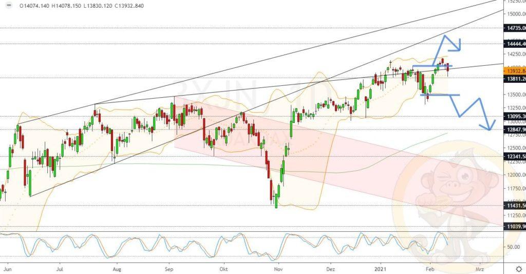 Dax Analyse 11.02.2021
