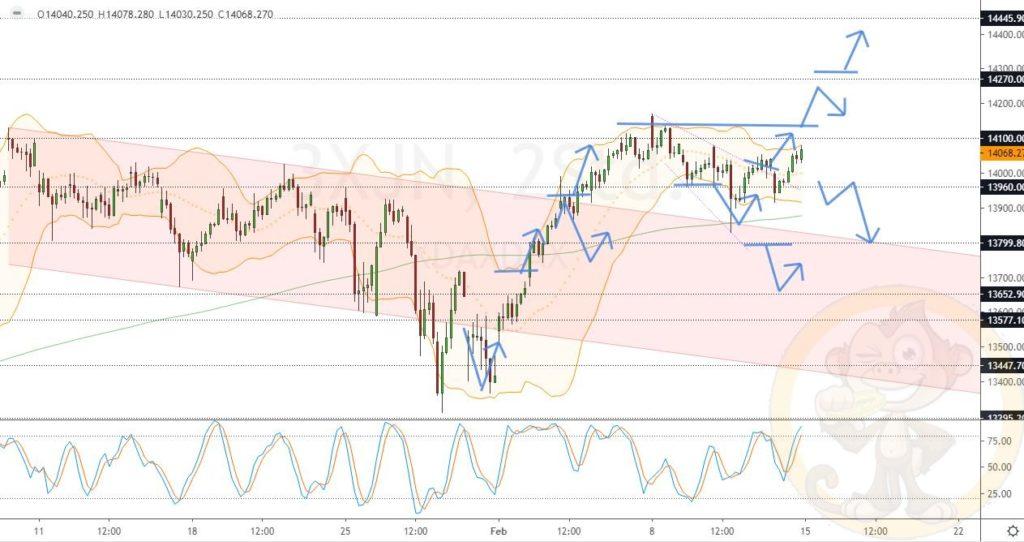 Dax Analyse 15.02.2021