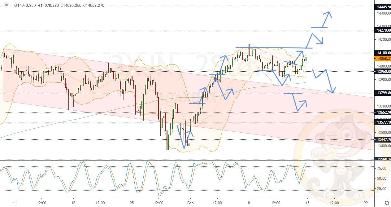 Dax Analyse Montag, den 15.02.2021