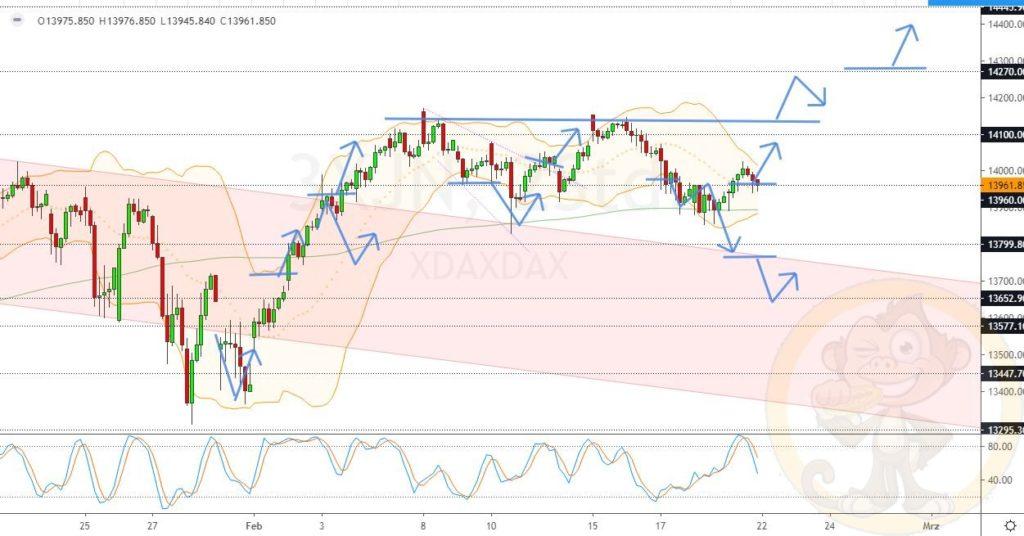 Dax Analyse 22.02.2021