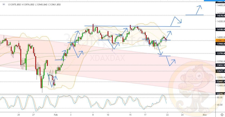 Dax Analyse Montag, den 22.02.2021