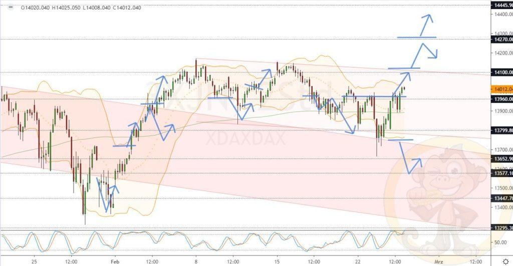 Dax Analyse 25.02.2021