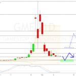 Gamestop - technische Rebound-Chance