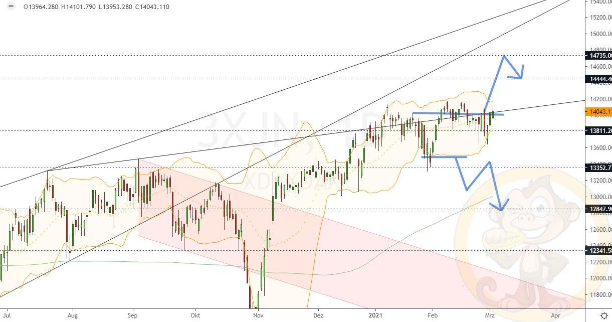 Dax Analyse Mittwoch, den 03.03.2021